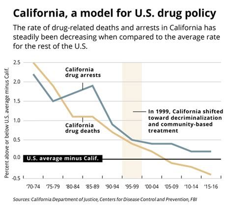 Ca Ins Rates For Detox by S War On Opioids Won T Work But California Knows