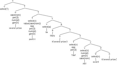 minimalist program parsing and the minimalist program