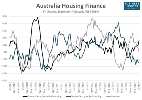 au housing portal au housing portal 28 images charts australian property investors don t just buy