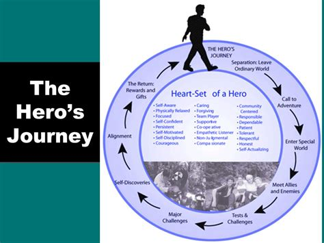 heroic quest pattern life of pi the quest and the hero s journey ppt download