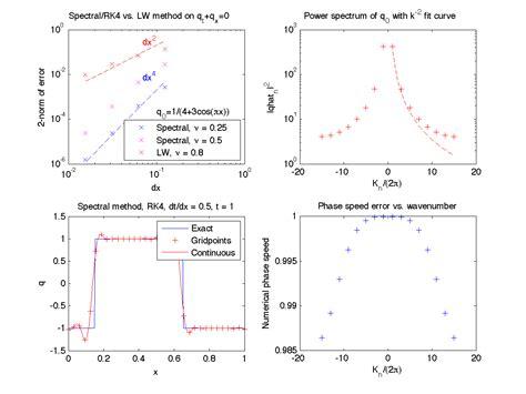 Spectral Methods In Matlab amath math 586 atm s 581