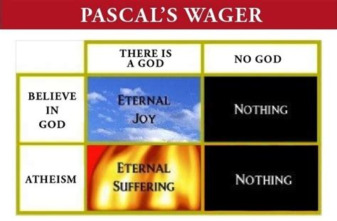 pascals wager how convincing is pascal s wager to you what are some