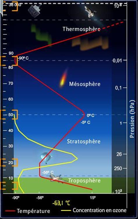 Armosphere L la structure de l atmosph 232 re