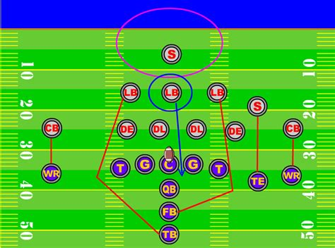 cover 2 defense diagram get better faster using process knowledge and