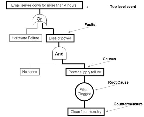 itil fault tree analysis fta