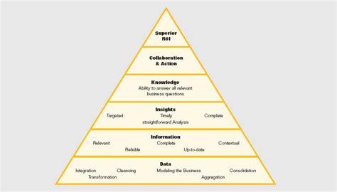Intelligence Pyramid by Sap Netweaver Bi Tutorial