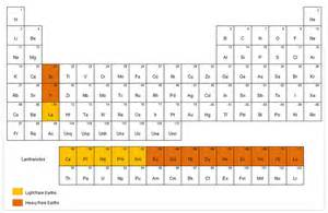 earth metals periodic table groups