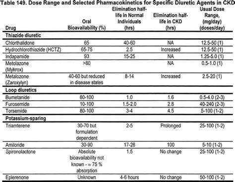 creatine zoloft hydrochlorothiazide renal dosing zoloft sans ordonnance