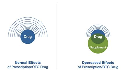 supplement your prescription the science how medications and supplements can