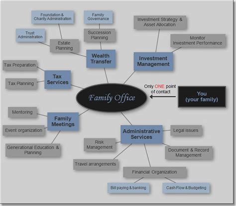 Family Office by Chart Of Family Office Services Family Office