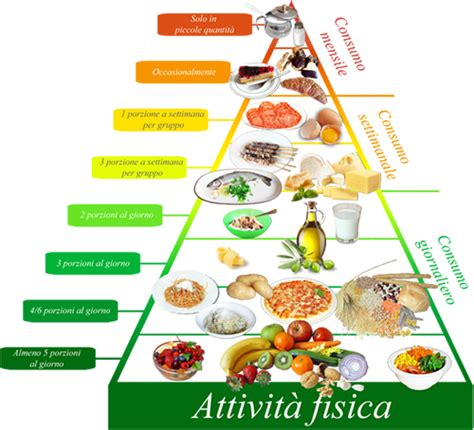 la piramide alimentare italiana read book la piramide alimentare italiana nutrienergiait