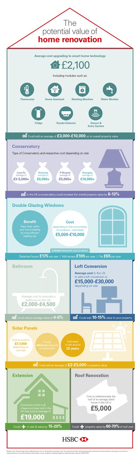 which home improvements could add the most value money