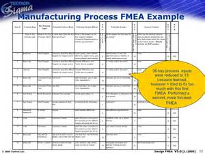process fmea template qm 011 design process fmea