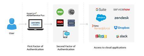 Domain Google Verification