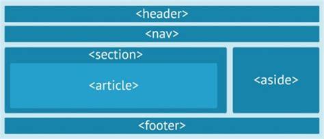 html5 section id html5 etiquetas sem 225 nticas