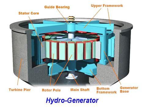 generator hydro generator turbine generator