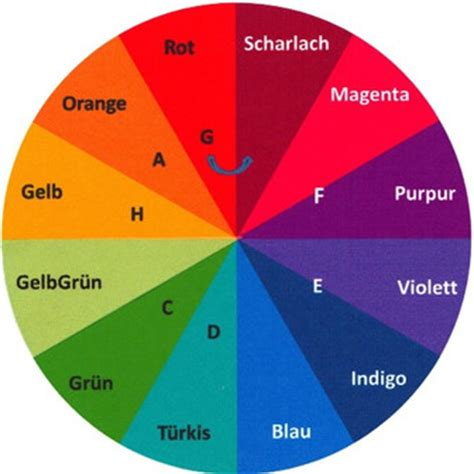 Harmonie Der Farben by Farblichtlen Und Folien Nach Dinshah