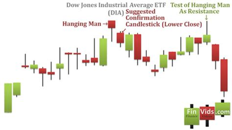 candlestick pattern psychology hanging man candlestick pattern video