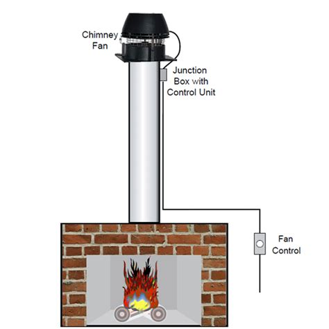 chimney fan for fireplace how chimney fans work the at fireplacemall