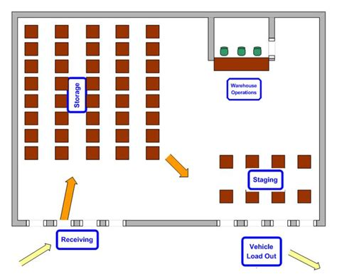 warehouse receiving layout warehouse diagram periodic diagrams science
