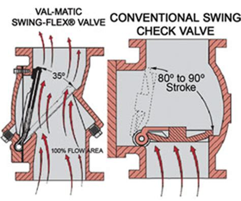 can a swing check valve be installed vertically pollution equipment news articles