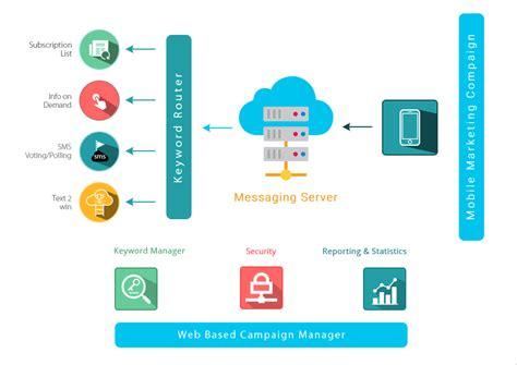 mobile marketing platforms mobile marketing platform wire2air sms service provider