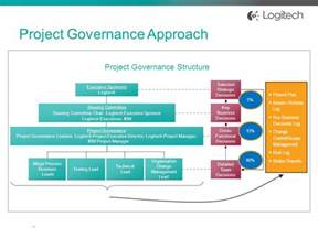 project governance structure template concurrent session con ppt
