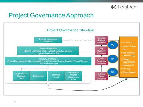 project management governance structure template concurrent session con ppt