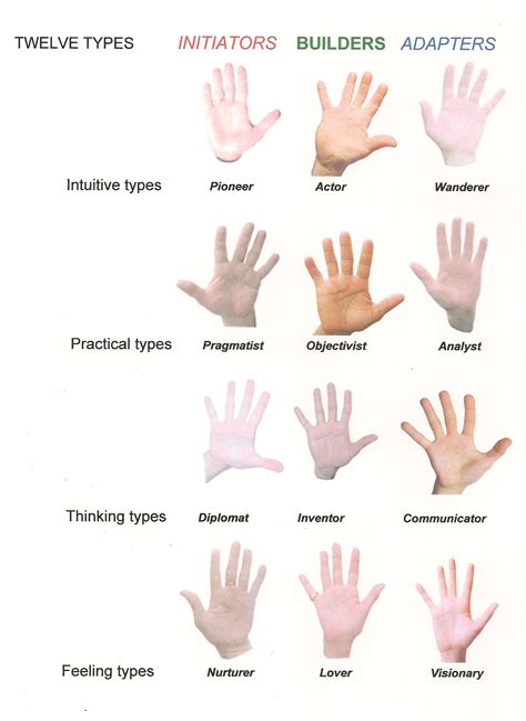 types meaning december 2012 mark seltman s real palmistry blogmark