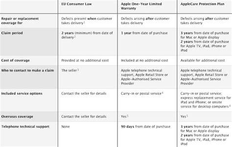 apple warranty apple clarifies warranty coverage options for customers in