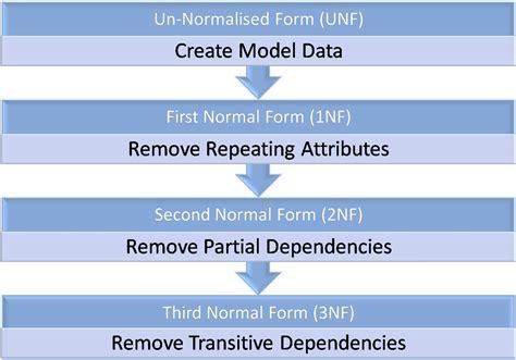 database design normal form standard query language