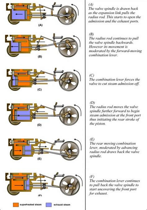 steam engine diagram how it works how the steam engine of the locomotive works a 21st century vision of steam traction