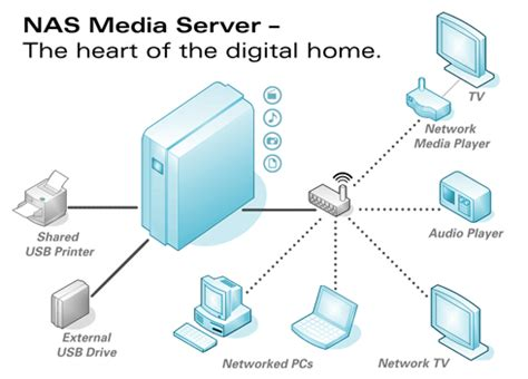 nas computer computer en multimedia tips wat is een nas network
