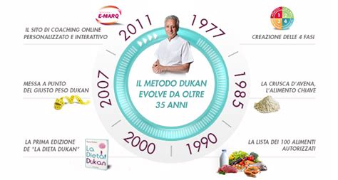 dukan crociera alimenti il metodo dukan dieta dukan