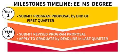 Stanford Ms Mba Ee by Graduate Degree Progress Stanford Ee