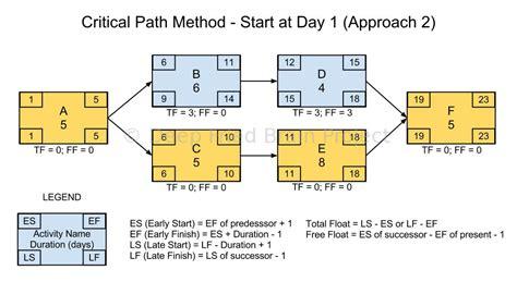 network diagram forward and backward pass critical path forward pass calculation start at day zero