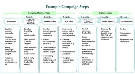 Our Services Fundraising Marketing Plan Template