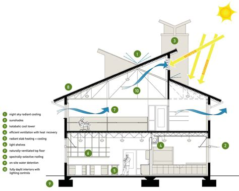 green architecture house plans sustainable design blueprints