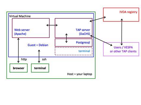 git annex tutorial setting up an epn tap service vespa europlanet2020 ri