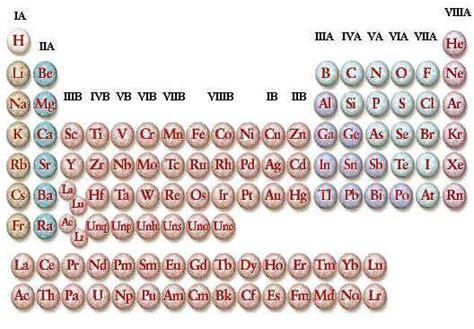 zinco tavola periodica elementi