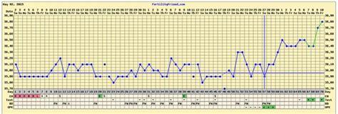 Termometer Ovulasi by Menentukan Ovulasi Dengan Suhu Tubuh Ibuhamil