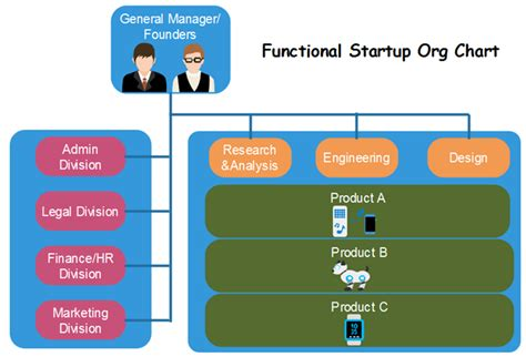 Startup Org Chart Must Known Steps To Boom Productivity Startup Org Chart