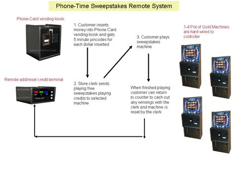 Sweepstakes Machine - pot of gold phone time sweepstakes machines
