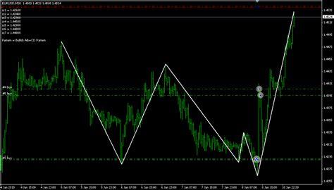 pattern trading ea price patterns ea
