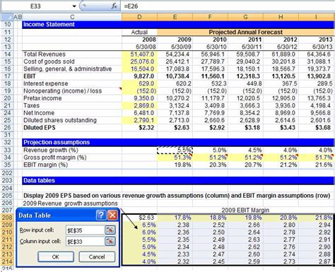 Financial Modeling Techniques Sensitivity What If Analysis Wall Street Prep Wall Street Prep Sensitivity Analysis Excel Template