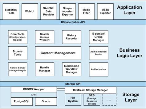 java pattern business logic architecture dspace 1 8 documentation duraspace wiki