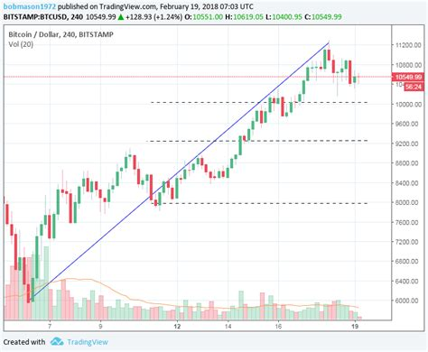 Bitcoin on the Move, While Litecoin Cash Steals the Show