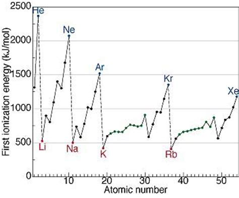 pattern on how ionization energy varies with atomic radius savvy chemist periodicity 1 ionisation energy and