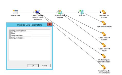 Orchestrator System Center Integrations Part 4 Adding Alerts To Operations Manager For A Vm It Operations Runbook Template