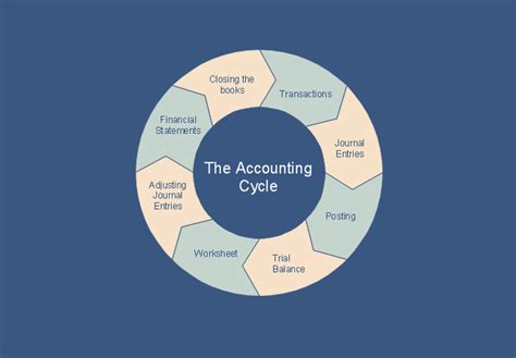 diagram of the accounting cycle steps in the accounting process how to make an